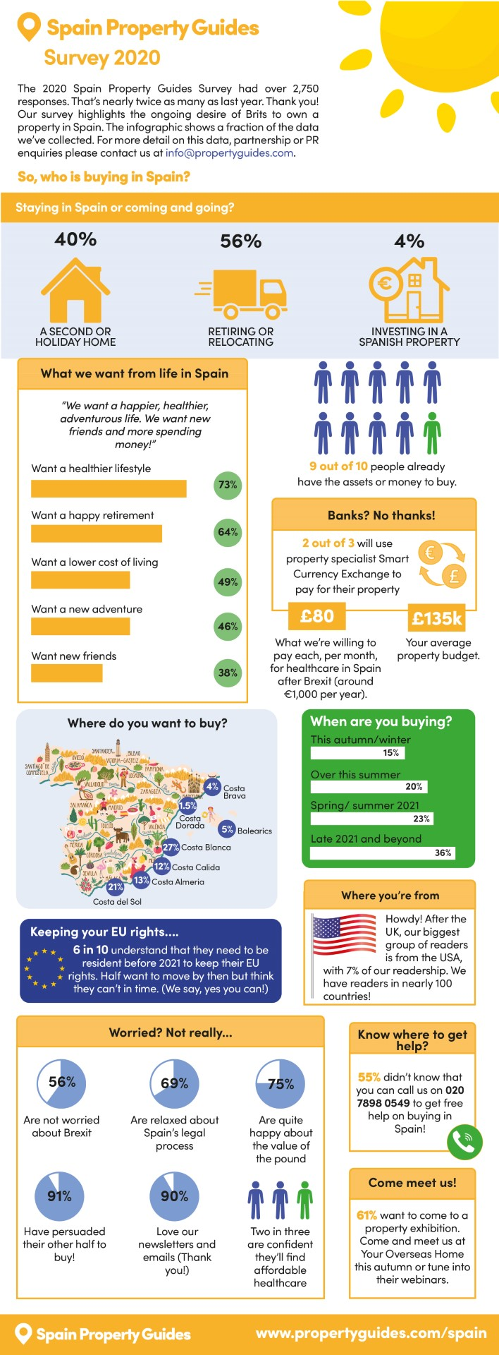 infographic Spain Property